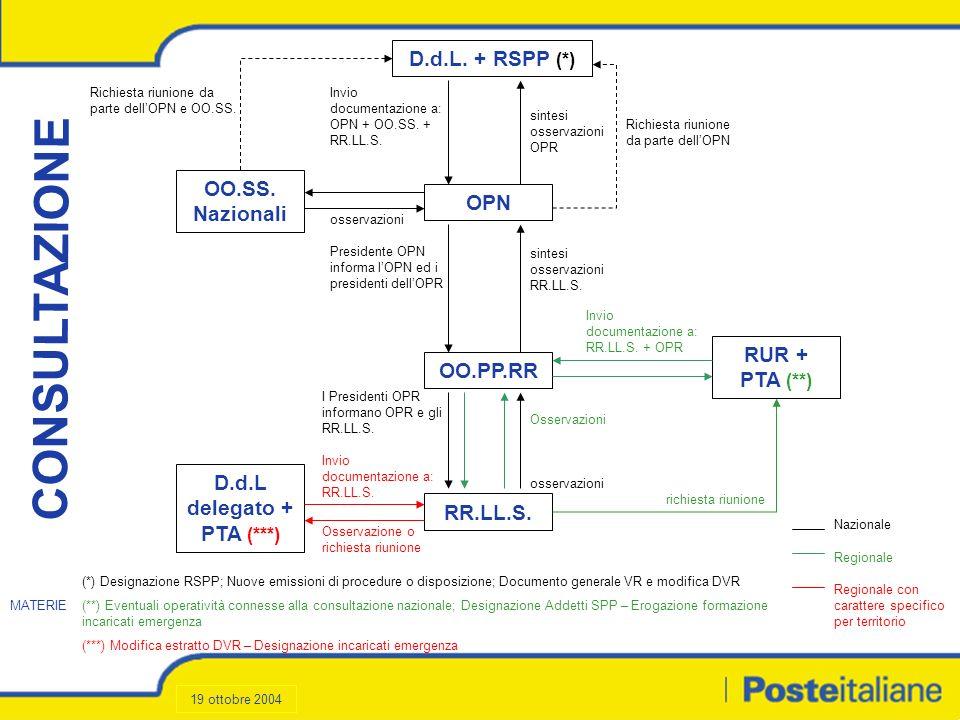 Formazione (2/3) Destinatari Tipologia corsoNote Lavoratori applicati ad attività con rischio specifico MMC Formazione continua secondo la V.R.