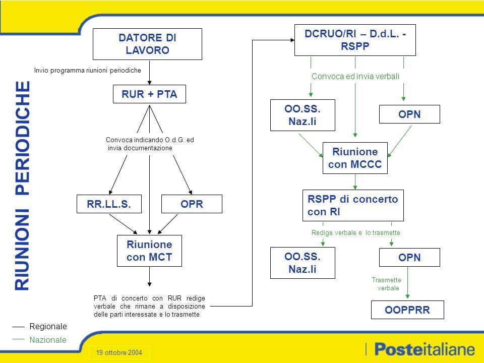 Formazione (3/3) Destinatari Tipologia corsoNote 29 DCTA - Safety Incaricati gestione emergenze Pronto soccorso.