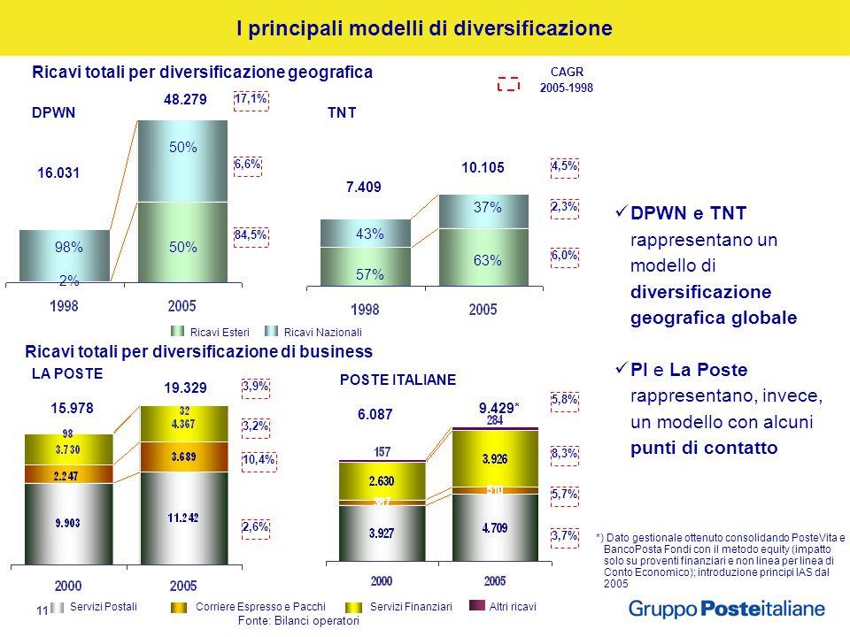 11 Fonte: Bilanci operatori I principali modelli di diversificazione 10.105 7.409 63% 57% 37% 43% DPWNTNT Ricavi totali per diversificazione geografica Ricavi totali per diversificazione di business LA POSTE POSTE ITALIANE CAGR 2005-1998 5,8% 8,3% 3,7% 6.087 9.429* 3,9% 10,4% 2,6% 50% 2% 50% 98% 19.329 15.978 17,1% 6,6% 84,5% 48.279 16.031 Ricavi EsteriRicavi Nazionali 4,5% 2,3% 6,0% DPWN e TNT rappresentano un modello di diversificazione geografica globale PI e La Poste rappresentano, invece, un modello con alcuni punti di contatto 3,2% 5,7% Servizi PostaliCorriere Espresso e PacchiServizi FinanziariAltri ricavi *) Dato gestionale ottenuto consolidando PosteVita e BancoPosta Fondi con il metodo equity (impatto solo su proventi finanziari e non linea per linea di Conto Economico); introduzione principi IAS dal 2005