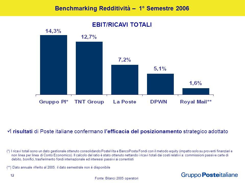 12 Benchmarking Redditività – 1° Semestre 2006 EBIT/RICAVI TOTALI Fonte: Bilanci 2005 operatori I risultati di Poste italiane confermano lefficacia del posizionamento strategico adottato (*) I ricavi totali sono un dato gestionale ottenuto consolidando PosteVita e BancoPosta Fondi con il metodo equity (impatto solo su proventi finanziari e non linea per linea di Conto Economico).