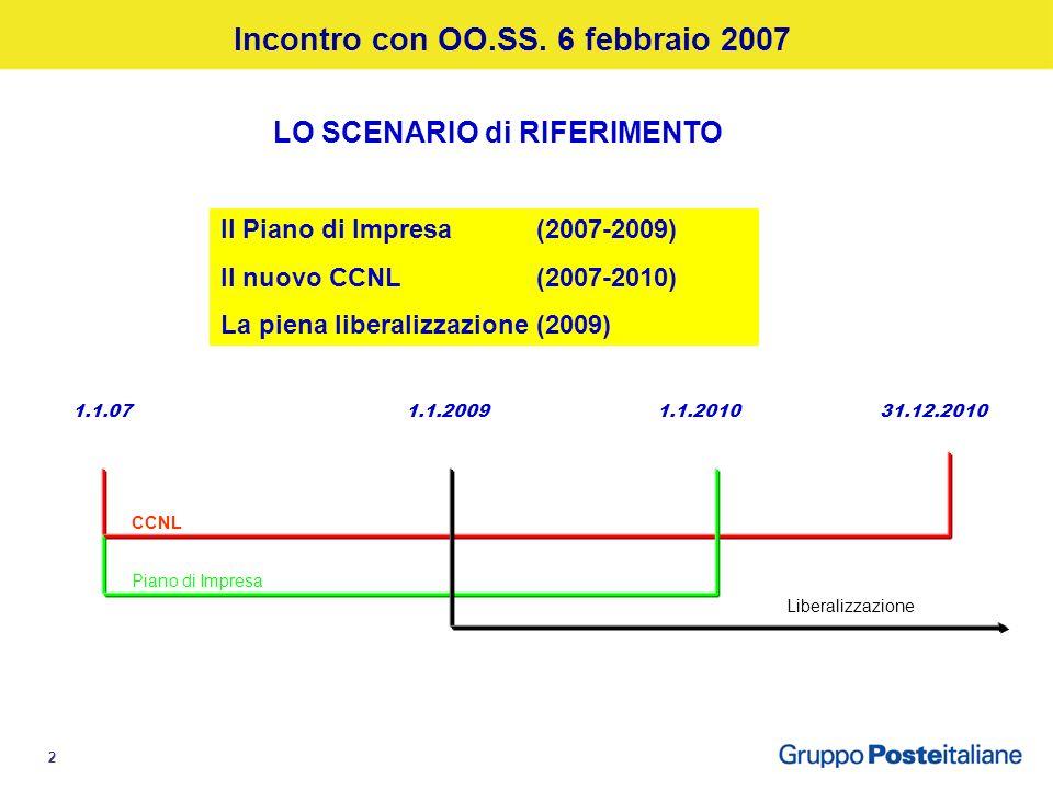 2 1.1.07 1.1.2009 1.1.2010 31.12.2010 CCNL Piano di Impresa Liberalizzazione LO SCENARIO di RIFERIMENTO Il Piano di Impresa(2007-2009) Il nuovo CCNL (2007-2010) La piena liberalizzazione (2009) CCNL Piano di Impresa Liberalizzazione Incontro con OO.SS.