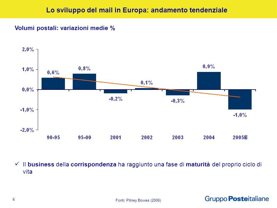 6 Fonti: Pitney Bowes (2006) Lo sviluppo del mail in Europa: andamento tendenziale Volumi postali: variazioni medie % Il business della corrispondenza ha raggiunto una fase di maturità del proprio ciclo di vita