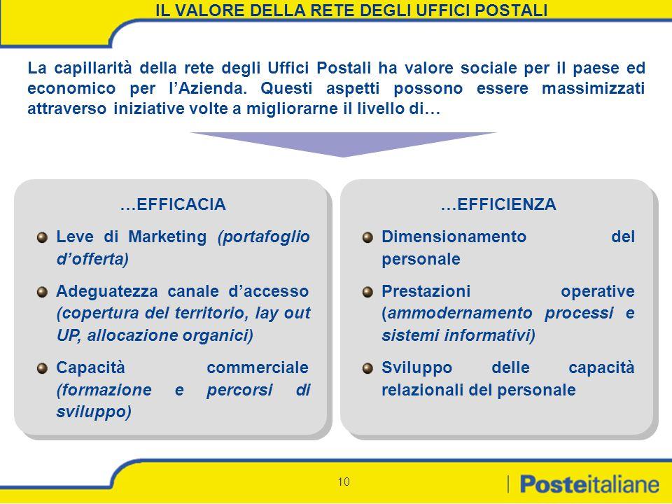 10 IL VALORE DELLA RETE DEGLI UFFICI POSTALI La capillarità della rete degli Uffici Postali ha valore sociale per il paese ed economico per lAzienda.
