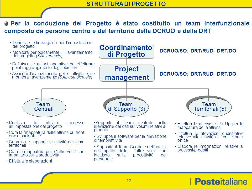 13 Coordinamento di Progetto DCRUO/SO; DRT/RUD; DRT/DO Team Territoriali (5) Team Territoriali (5) STRUTTURA DI PROGETTO Supporta il Team centrale nel
