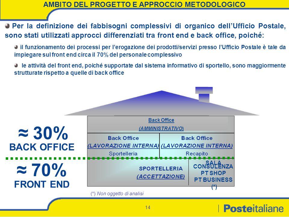 14 AMBITO DEL PROGETTO E APPROCCIO METODOLOGICO Per la definizione dei fabbisogni complessivi di organico dellUfficio Postale, sono stati utilizzati a