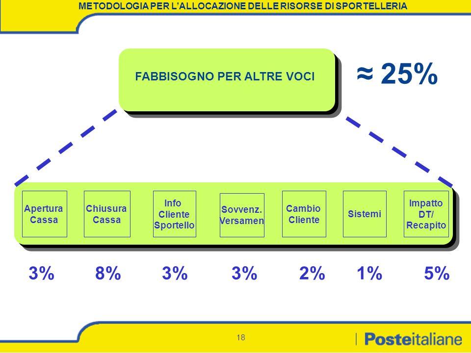 18 FABBISOGNO PER ALTRE VOCI Chiusura Cassa Apertura Cassa Sovvenz. Versamen Info Cliente Sportello Cambio Cliente Impatto DT/ Recapito Sistemi 8%3% 2