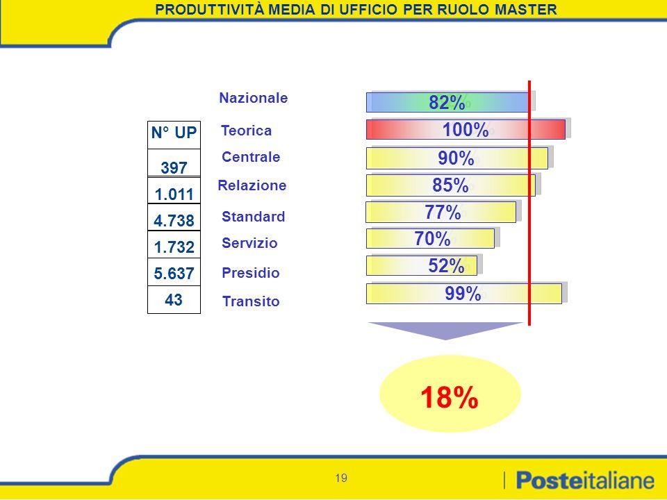 19 PRODUTTIVITÀ MEDIA DI UFFICIO PER RUOLO MASTER Nazionale Teorica Centrale Relazione Standard Servizio Presidio Transito 82% 100% 90% 85% 77% 70% 52