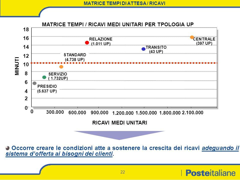 22 MATRICE TEMPI DI ATTESA / RICAVI 0 300.000 4 6 8 10 12 14 16 18 MINUTI STANDARD (4.738 UP) SERVIZIO ( 1.732UP) PRESIDIO (5.637 UP) MATRICE TEMPI /