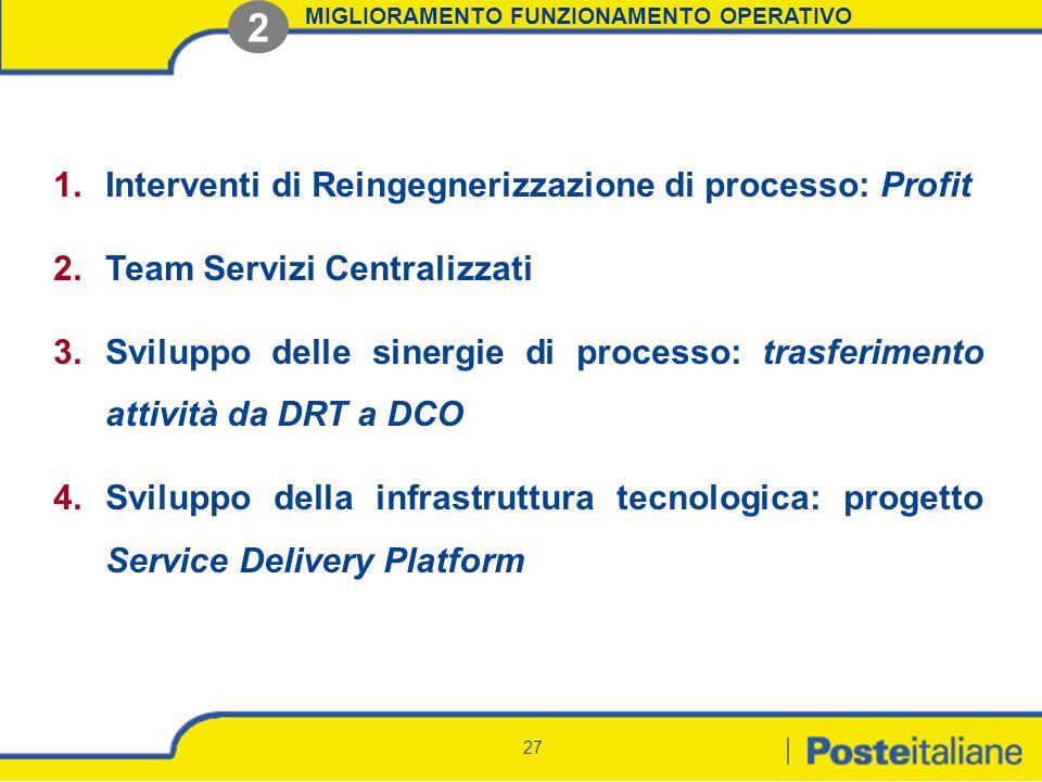 27 MIGLIORAMENTO FUNZIONAMENTO OPERATIVO 2 1.Interventi di Reingegnerizzazione di processo: Profit 2.Team Servizi Centralizzati 3.Sviluppo delle siner