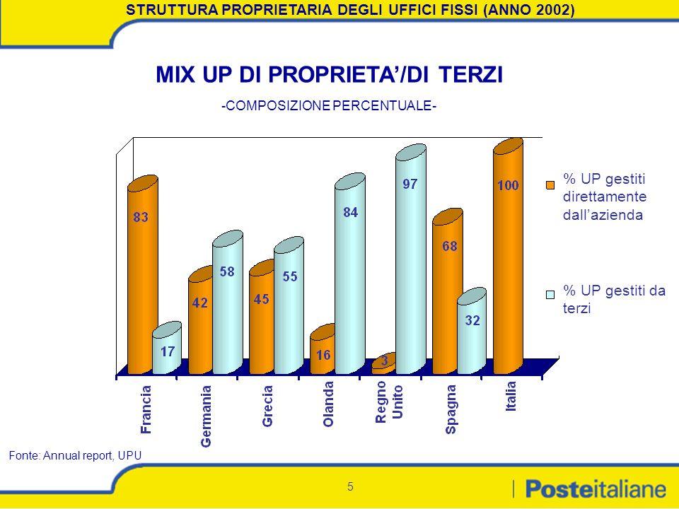 5 STRUTTURA PROPRIETARIA DEGLI UFFICI FISSI (ANNO 2002) MIX UP DI PROPRIETA/DI TERZI -COMPOSIZIONE PERCENTUALE- Fonte: Annual report, UPU % UP gestiti
