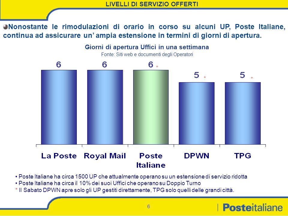 6 LIVELLI DI SERVIZIO OFFERTI Giorni di apertura Uffici in una settimana Fonte: Siti web e documenti degli Operatori * * Poste Italiane ha circa 1500