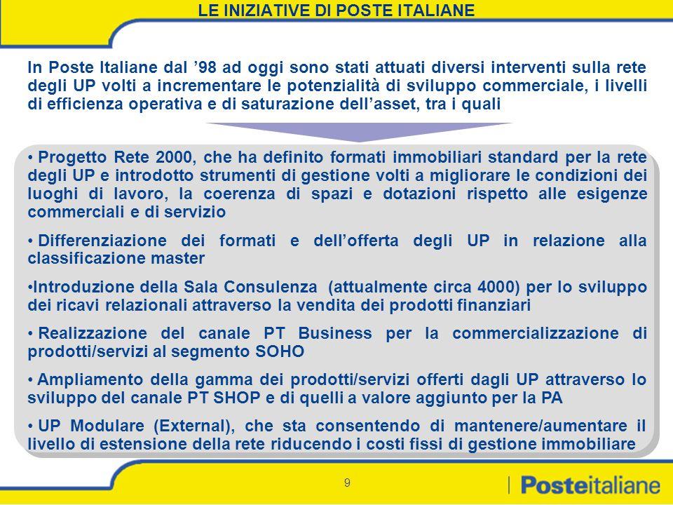 9 LE INIZIATIVE DI POSTE ITALIANE In Poste Italiane dal 98 ad oggi sono stati attuati diversi interventi sulla rete degli UP volti a incrementare le p