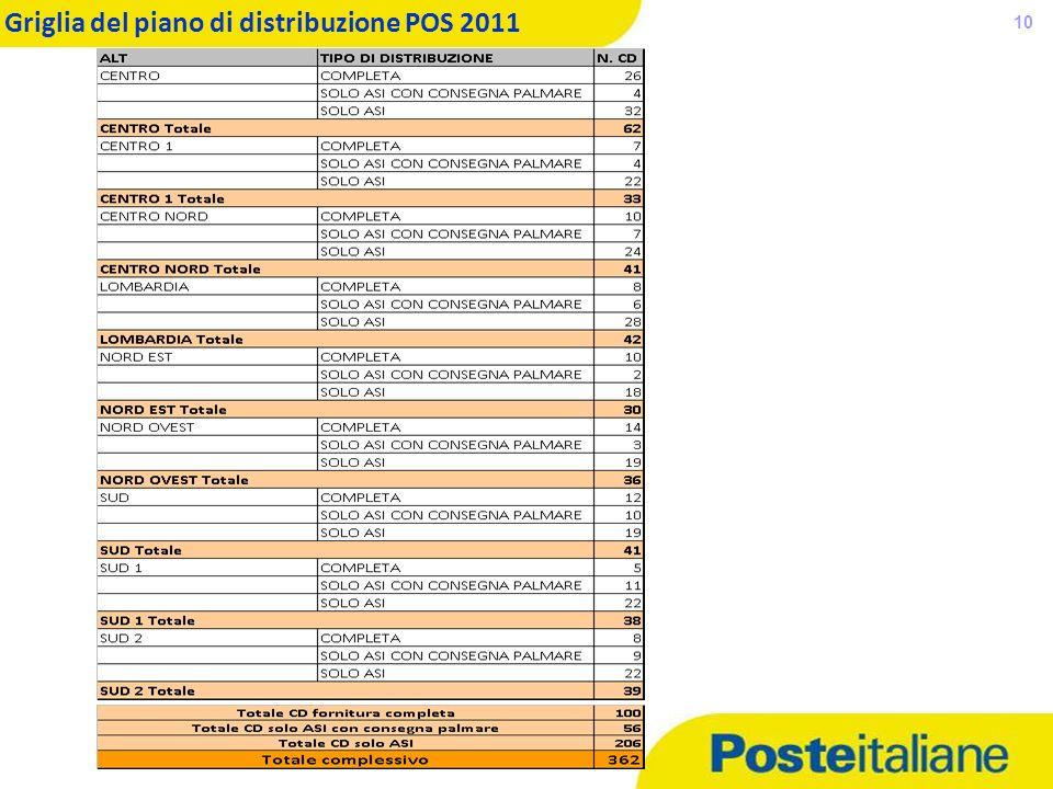05/02/2014 10 Griglia del piano di distribuzione POS 2011