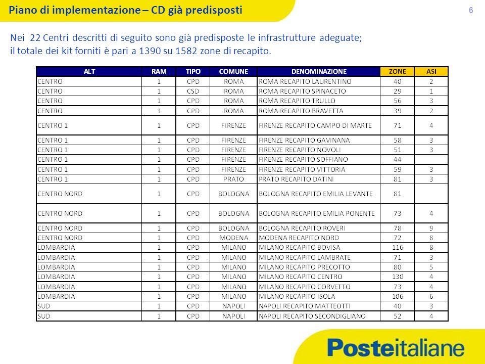 05/02/2014 6 Piano di implementazione – CD già predisposti Nei 22 Centri descritti di seguito sono già predisposte le infrastrutture adeguate; il tota