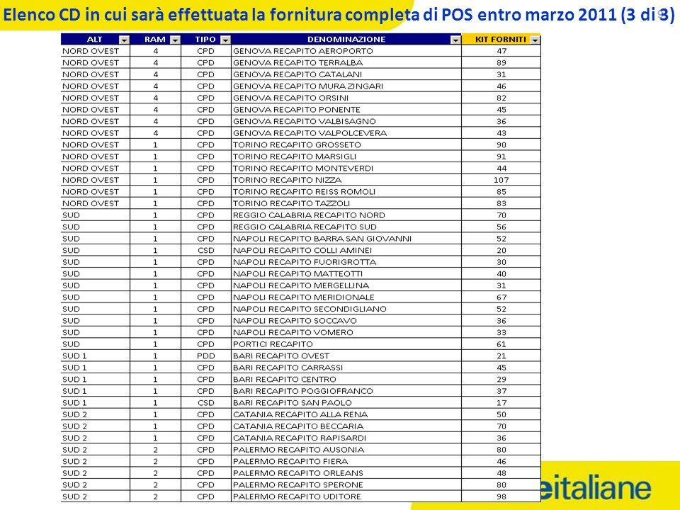 05/02/2014 9 Elenco CD in cui sarà effettuata la fornitura completa di POS entro marzo 2011 (3 di 3)
