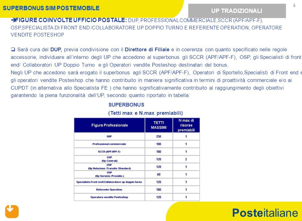 Posteitaliane 4 FIGURE COINVOLTE UFFICIO POSTALE: DUP, PROFESSIONAL COMMERCIALE,SCCR (APF/APF-F), OSP,SPECIALISTA DI FRONT END /COLLABORATORE UP DOPPI