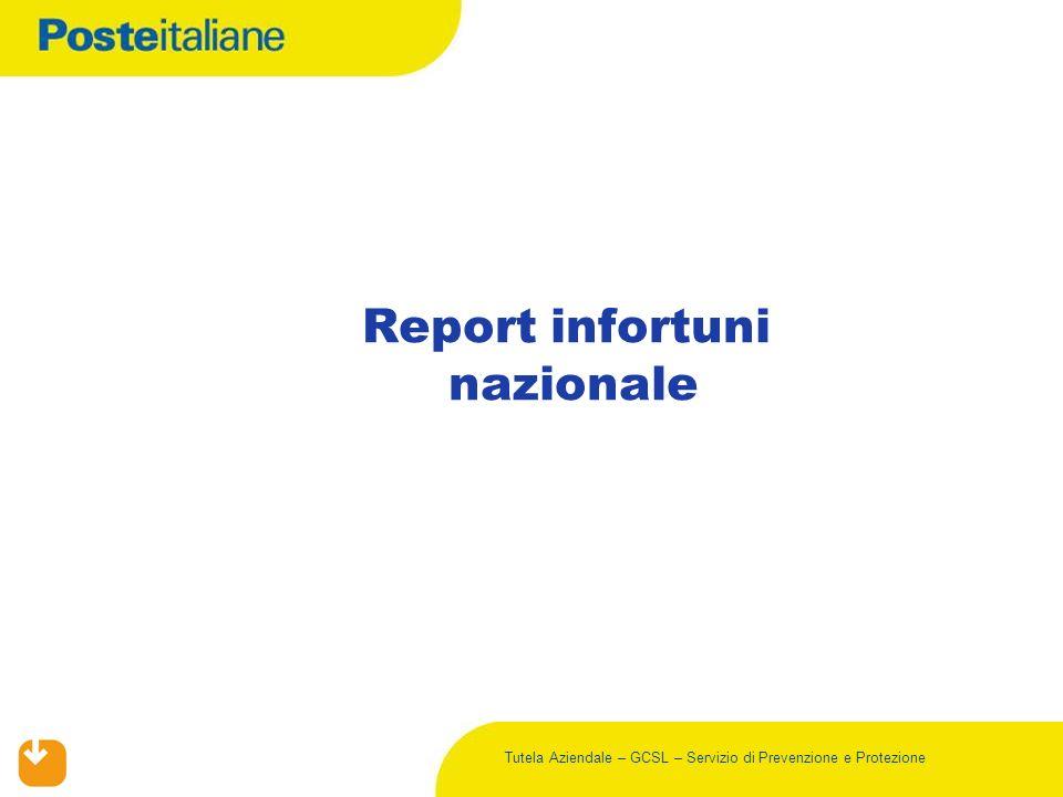 Tutela Aziendale – GCSL – Servizio di Prevenzione e Protezione Report infortuni nazionale