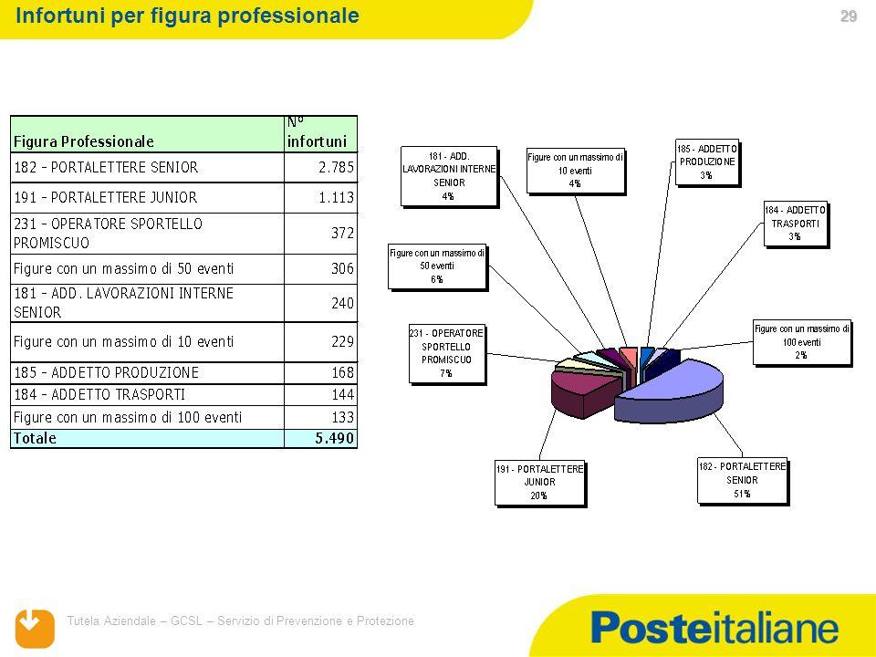 05/02/2014 Tutela Aziendale – GCSL – Servizio di Prevenzione e Protezione 29 29 29 Infortuni per figura professionale