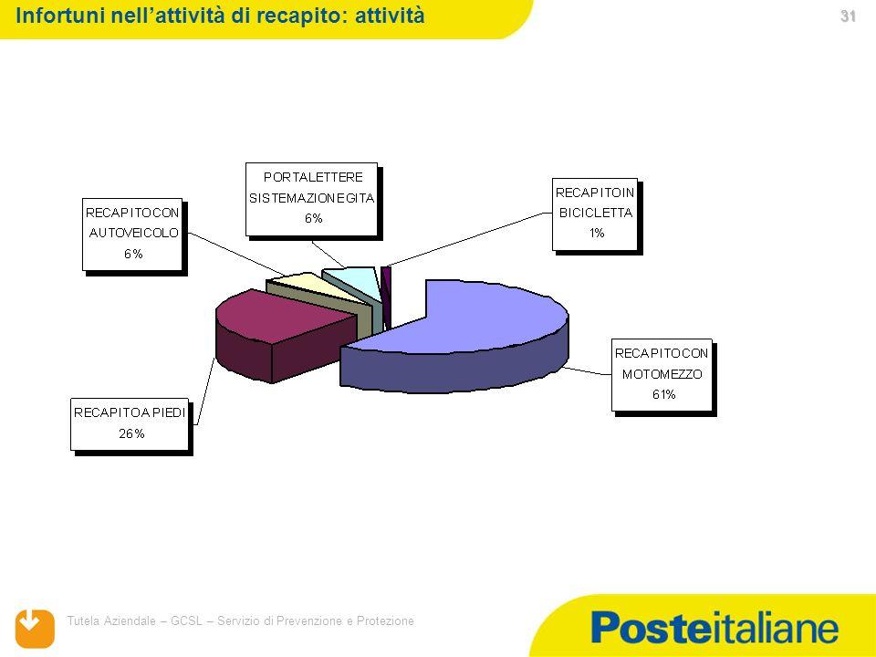 05/02/2014 Tutela Aziendale – GCSL – Servizio di Prevenzione e Protezione 31 31 31 Infortuni nellattività di recapito: attività