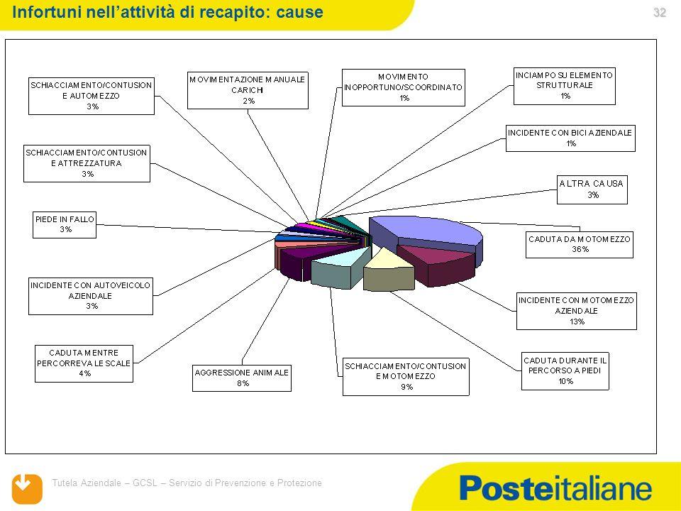 05/02/2014 Tutela Aziendale – GCSL – Servizio di Prevenzione e Protezione 32 Infortuni nellattività di recapito: cause
