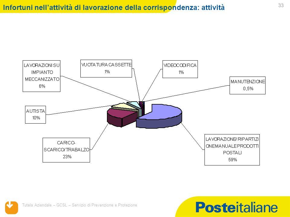 05/02/2014 Tutela Aziendale – GCSL – Servizio di Prevenzione e Protezione 33 Infortuni nellattività di lavorazione della corrispondenza: attività