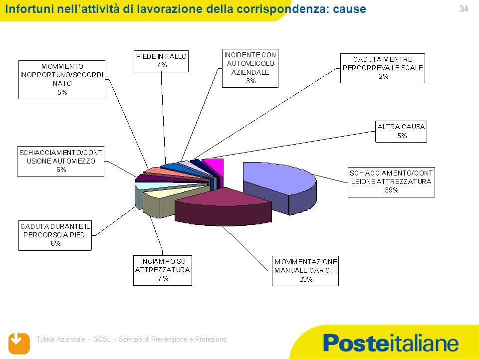 05/02/2014 Tutela Aziendale – GCSL – Servizio di Prevenzione e Protezione 34 Infortuni nellattività di lavorazione della corrispondenza: cause