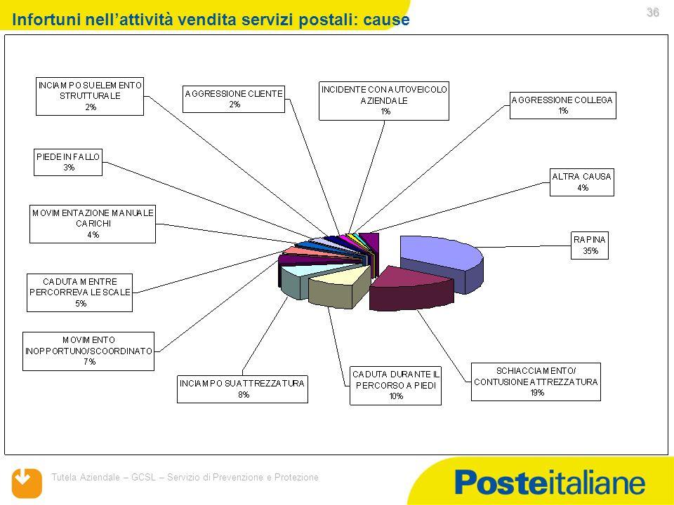 05/02/2014 Tutela Aziendale – GCSL – Servizio di Prevenzione e Protezione 36 Infortuni nellattività vendita servizi postali: cause