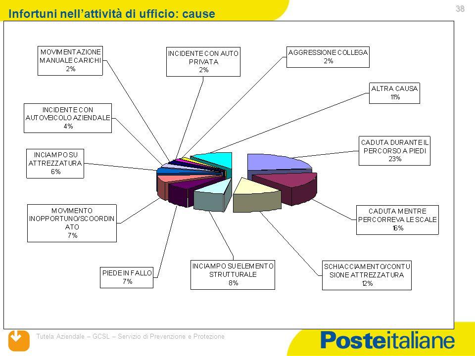 05/02/2014 Tutela Aziendale – GCSL – Servizio di Prevenzione e Protezione 38 Infortuni nellattività di ufficio: cause