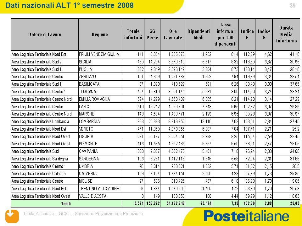 05/02/2014 Tutela Aziendale – GCSL – Servizio di Prevenzione e Protezione 39 Dati nazionali ALT 1° semestre 2008