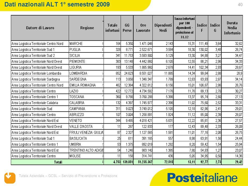 05/02/2014 Tutela Aziendale – GCSL – Servizio di Prevenzione e Protezione 40 Dati nazionali ALT 1° semestre 2009