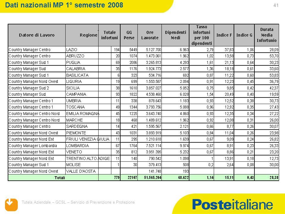 05/02/2014 Tutela Aziendale – GCSL – Servizio di Prevenzione e Protezione 41 Dati nazionali MP 1° semestre 2008