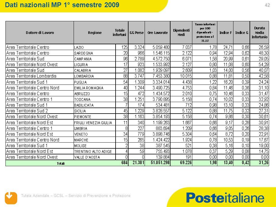 05/02/2014 Tutela Aziendale – GCSL – Servizio di Prevenzione e Protezione 42 Dati nazionali MP 1° semestre 2009