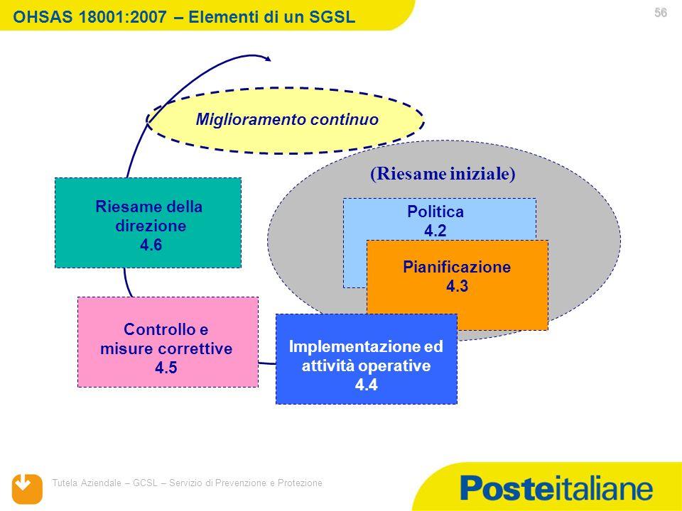 05/02/2014 Tutela Aziendale – GCSL – Servizio di Prevenzione e Protezione 56 OHSAS 18001:2007 – Elementi di un SGSL (Riesame iniziale) Miglioramento c