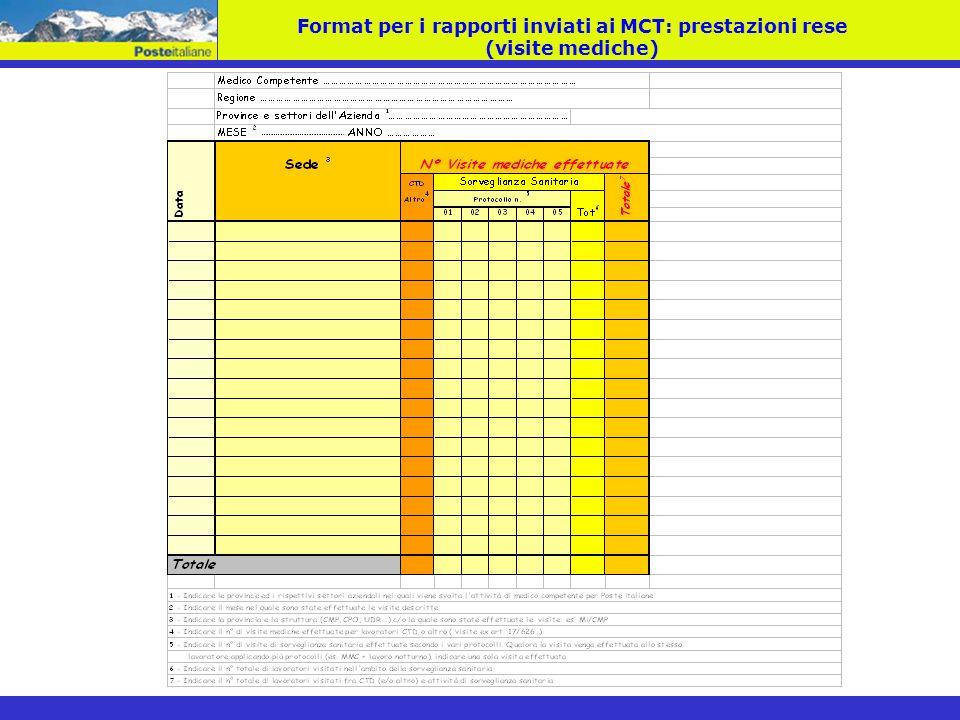Format per i rapporti inviati ai MCT: prestazioni rese (visite mediche)