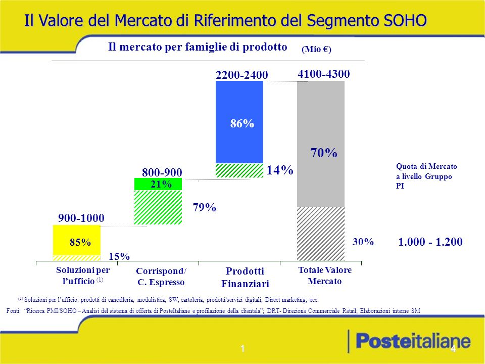 14 Quota di Mercato a livello Gruppo PI Il Valore del Mercato di Riferimento del Segmento SOHO Fonti: Ricerca PMI/SOHO – Analisi del sistema di offert