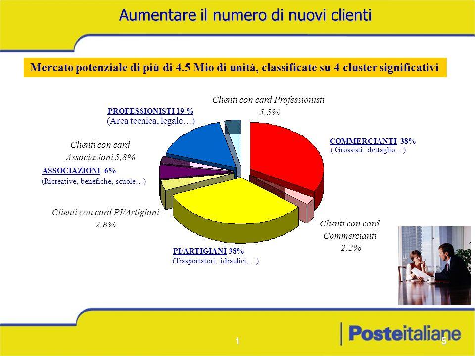 15 PROFESSIONISTI 19 % (Area tecnica, legale…) COMMERCIANTI 38% ( Grossisti, dettaglio…) PI/ARTIGIANI 38% (Trasportatori, idraulici,…) (Ricreative, be