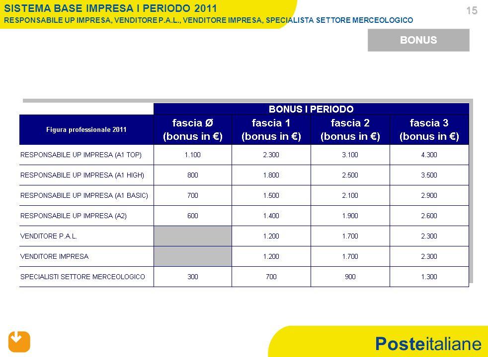 Posteitaliane 15 15 BONUS SISTEMA BASE IMPRESA I PERIODO 2011 RESPONSABILE UP IMPRESA, VENDITORE P.A.L., VENDITORE IMPRESA, SPECIALISTA SETTORE MERCEOLOGICO
