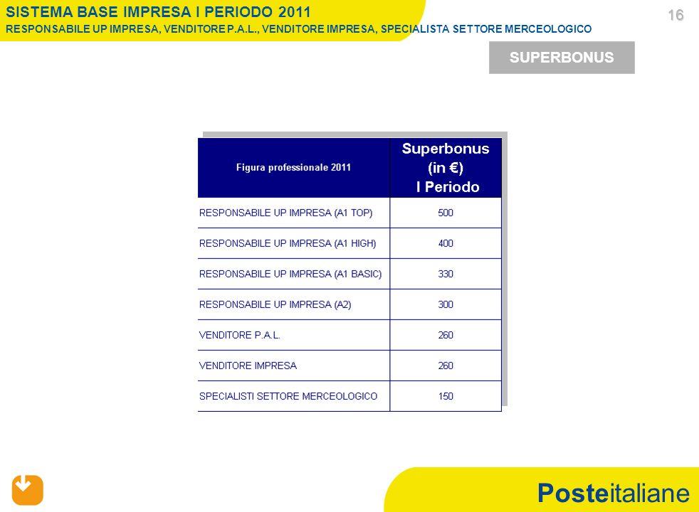 Posteitaliane 16 16 SUPERBONUS SISTEMA BASE IMPRESA I PERIODO 2011 RESPONSABILE UP IMPRESA, VENDITORE P.A.L., VENDITORE IMPRESA, SPECIALISTA SETTORE MERCEOLOGICO