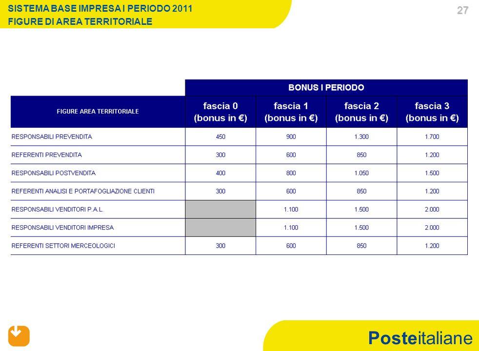 Posteitaliane 27 27 SISTEMA BASE IMPRESA I PERIODO 2011 FIGURE DI AREA TERRITORIALE
