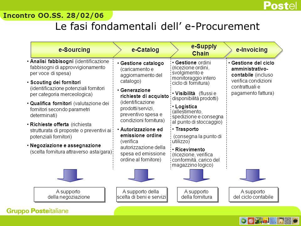 Le fasi fondamentali dell e-Procurement Gestione catalogo (caricamento e aggiornamento del catalogo) Generazione richieste di acquisto (identificazion
