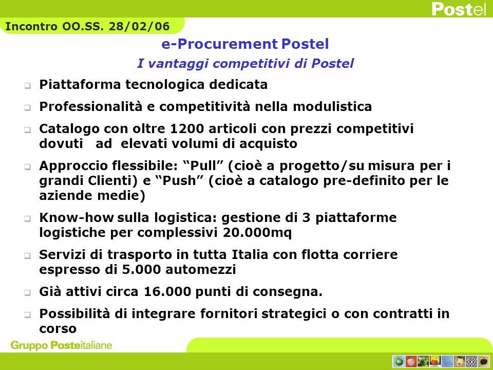 e-Procurement Postel I vantaggi competitivi di Postel Piattaforma tecnologica dedicata Professionalità e competitività nella modulistica Catalogo con