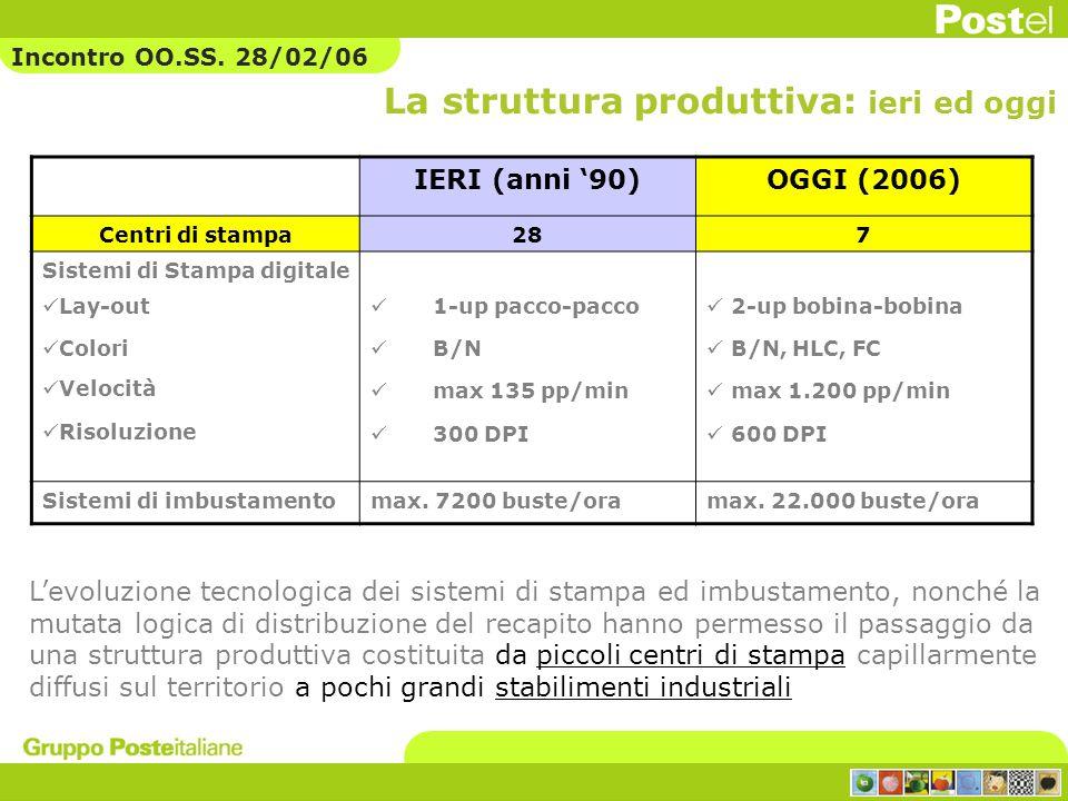 IERI (anni 90)OGGI (2006) Centri di stampa287 Sistemi di Stampa digitale Lay-out Colori Velocità Risoluzione 1-up pacco-pacco B/N max 135 pp/min 300 D