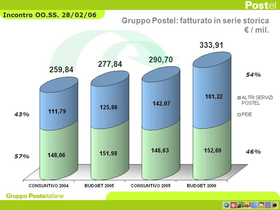 259,84 277,84 290,70 333,91 57% 43% 46% 54% Gruppo Postel: fatturato in serie storica / mil. Incontro OO.SS. 28/02/06