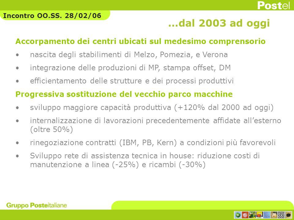 Accorpamento dei centri ubicati sul medesimo comprensorio nascita degli stabilimenti di Melzo, Pomezia, e Verona integrazione delle produzioni di MP,