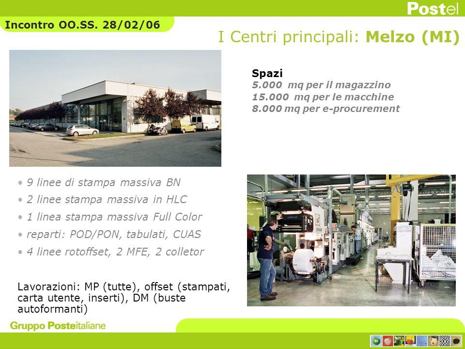 9 linee di stampa massiva BN 2 linee stampa massiva in HLC 1 linea stampa massiva Full Color reparti: POD/PON, tabulati, CUAS 4 linee rotoffset, 2 MFE