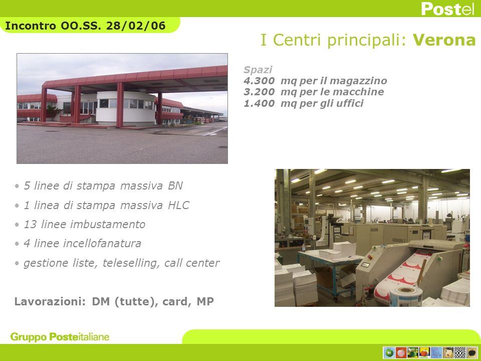 I Centri principali: Verona 5 linee di stampa massiva BN 1 linea di stampa massiva HLC 13 linee imbustamento 4 linee incellofanatura gestione liste, t