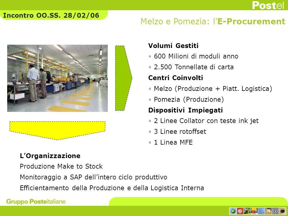Volumi Gestiti 600 Milioni di moduli anno 2.500 Tonnellate di carta Centri Coinvolti Melzo (Produzione + Piatt. Logistica) Pomezia (Produzione) Dispos
