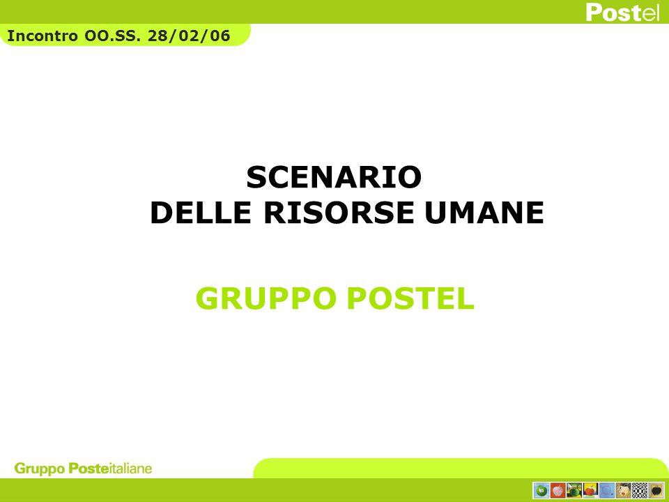 SCENARIO DELLE RISORSE UMANE GRUPPO POSTEL Incontro OO.SS. 28/02/06