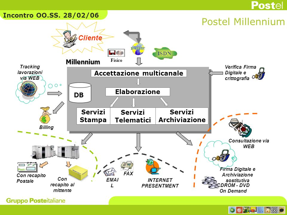 Postel Millennium DB Accettazione multicanale Consultazione via WEB P.E.I.E CDROM - DVD On Demand Con recapito Postale Con recapito al mittente EMAI L