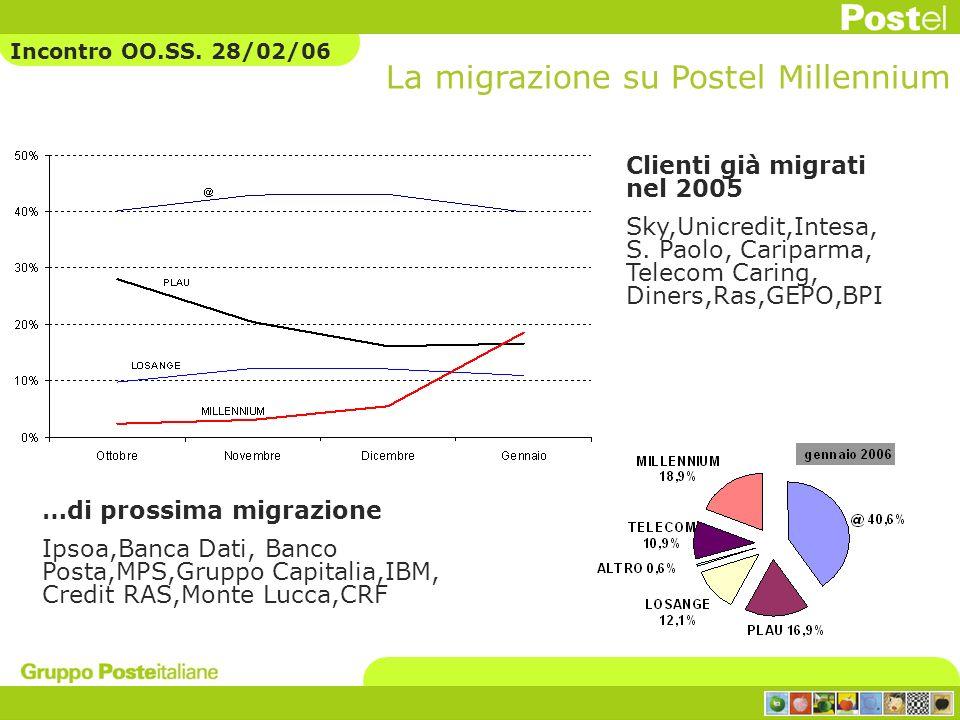 Clienti già migrati nel 2005 Sky,Unicredit,Intesa, S. Paolo, Cariparma, Telecom Caring, Diners,Ras,GEPO,BPI …di prossima migrazione Ipsoa,Banca Dati,